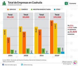 Total de Empresas en Coahuila 2016
