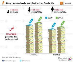 Años promedio de escolaridad en Coahuila 2015