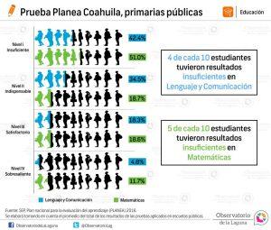 Prueba Planea Coahuila, primarias públicas 2016