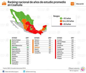 Ranking estatal de años de estudio promedio Coahuila 2015