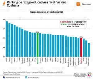 Ranking de rezago educativo a nivel nacional Coahuila 2015