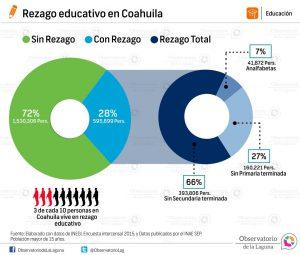 Rezago educativo en Coahuila 2015