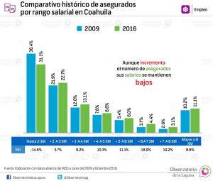 Comparativo histórico de asegurados por rango salarial en Coahuila 2009-2016