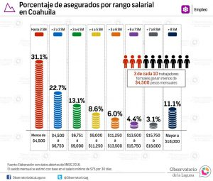 Porcentaje de asegurados por rango salarial en Coahuila 2016