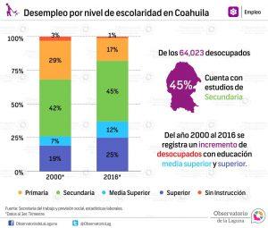 Desempleo por nivel de escolaridad en Coahuila 2000-2016