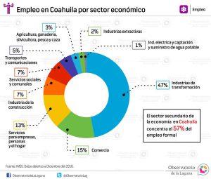 Empleo en Coahuila por sector económico 2016