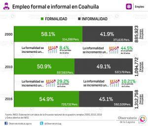 Empleo formal e informal Coahuila 2000-2015