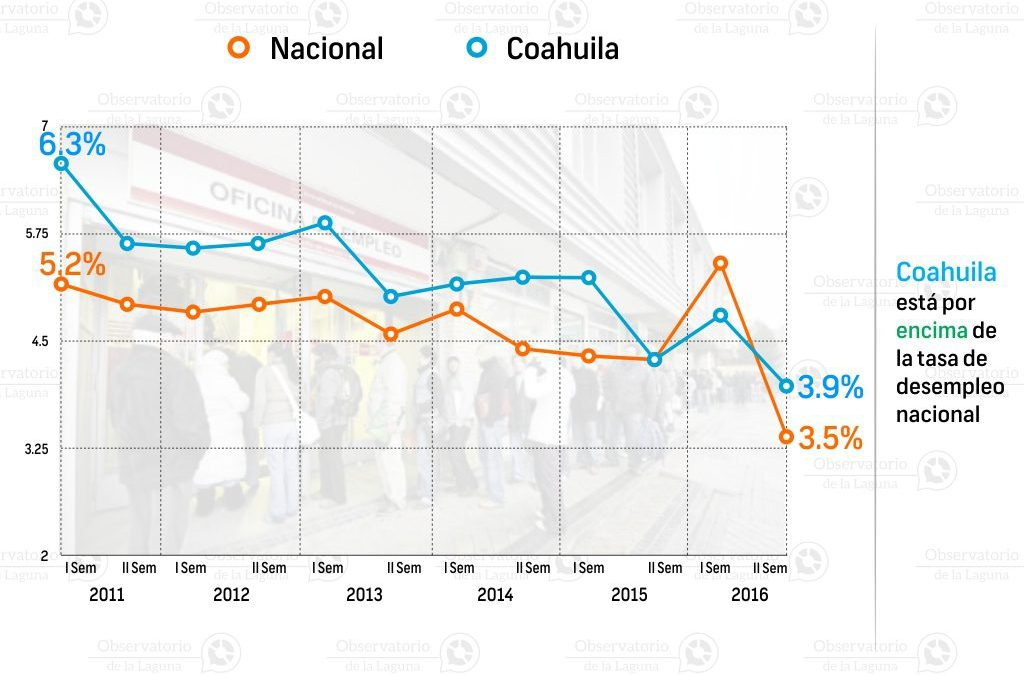 Tasa de desempleo estatal en Coahuila 2011-2016