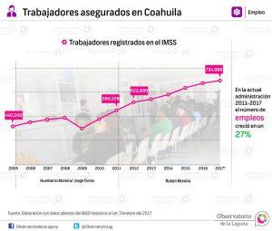 Trabajadores asegurados en Coahuila 2005- 2017*