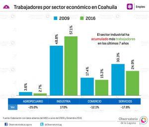 Trabajadores por sector económico en Coahuila 2009-2016