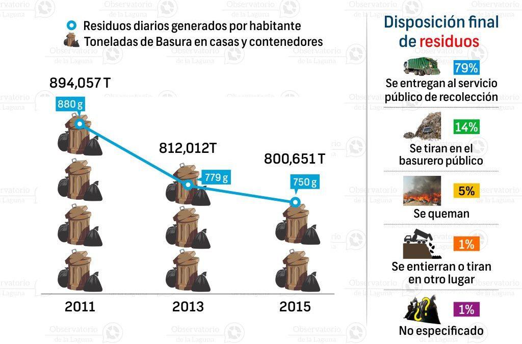 Residuos sólidos urbanos en Coahuila 2011-2015