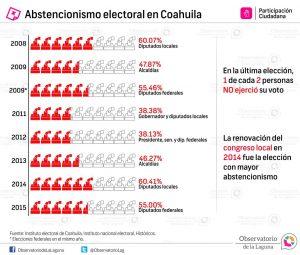 Abstencionismo electoral en Coahuila 2007-2015