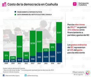 Costo de la democracia en Coahuila 2009-2017