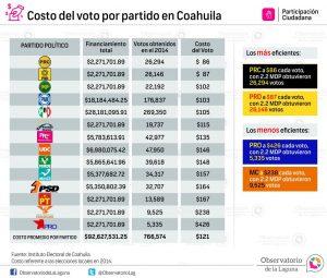 Costo del voto por partido en Coahuila 2016