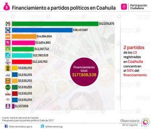 Financiamiento a partidos políticos en Coahuila 2016