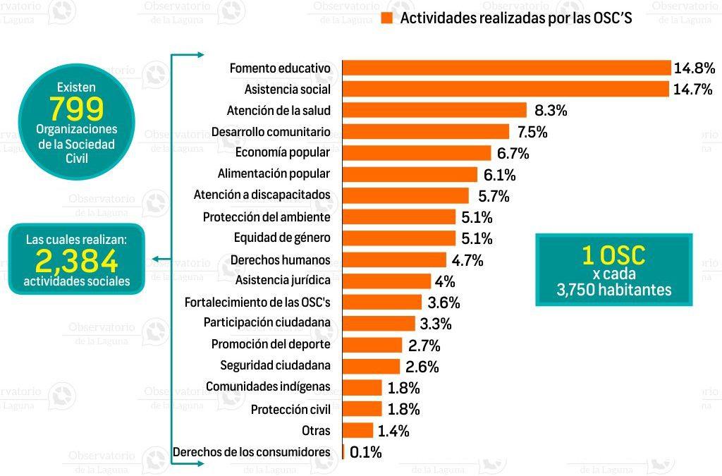 Organizaciones de la sociedad civil en Coahuila 2016