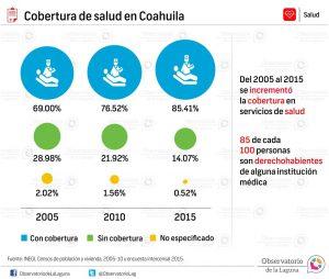Cobertura de salud en Coahuila 2005-2015