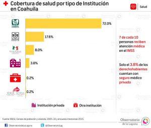 Cobertura de salud por tipo de Institución en Coahuila 2005-2015
