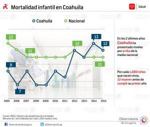 Mortalidad infantil en Coahuila 2005-2015