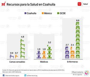 Recursos para la Salud en Coahuila 2014-2015