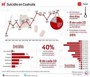 Suicidio en Coahuila 2000-2015