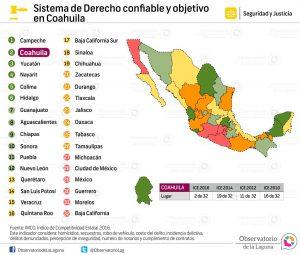 Sistema de Derecho Confiable y Objetivo en Coahuila 2010-2016