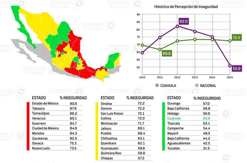 Percepción social sobre la seguridad pública en Coahuila 2010-2015