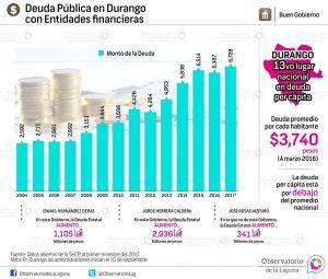 Deuda pública en Durango con entidades financieras 2004-2017