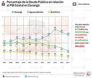 Porcentaje de la Deuda Pública en relación al PIB Estatal en Durango 2007-2017*