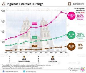 Ingresos Estatales Durango 2004-2016