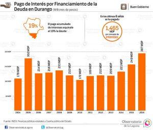 Pago de interés por financiamiento de la deuda en Durango 2004-2016