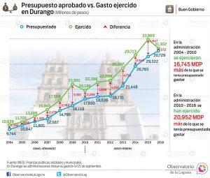 Presupuesto aprobado vs. Gasto ejercido en Durango 2004-2016