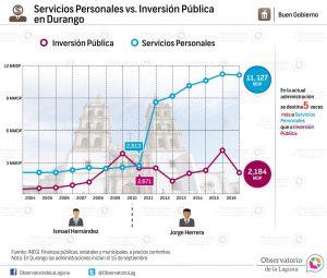Servicios Personales vs. Inversión Pública en Durango 2004-2016