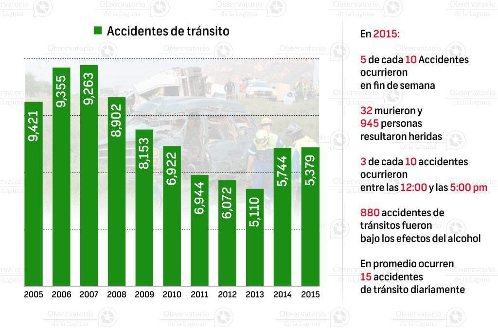 Histórico de accidentes de tránsito en Durango 2005-2015