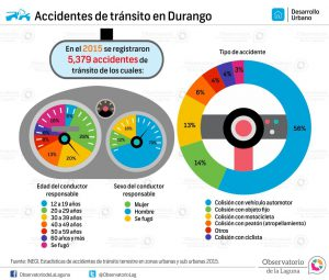 Accidentes de tránsito en Durango 2015