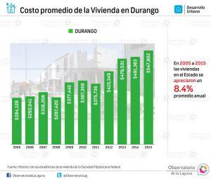 Costo promedio de la Vivienda en Durango 2005 -2015