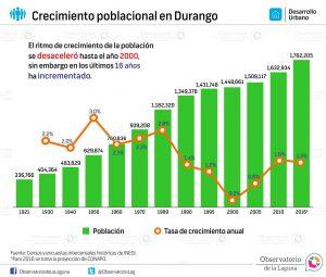 Crecimiento poblacional en Durango 1921-2016*