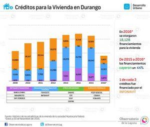 Créditos para la Vivienda en Durango 2009-2016*