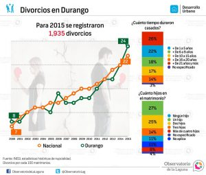 Divorcios en Durango 2000-2015