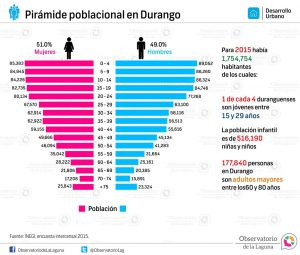 Pirámide poblacional en Durango 2015
