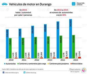 Vehículos de motor en Durango 2010-2015