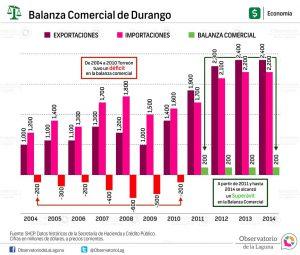 Balanza Comercial de Durango 2004-2014