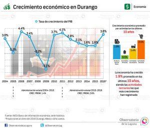Crecimiento económico en Durango 2004-2016*