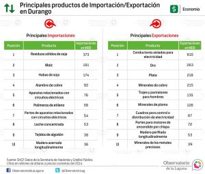 Principales productos de Importación-Exportación en Durango 2014