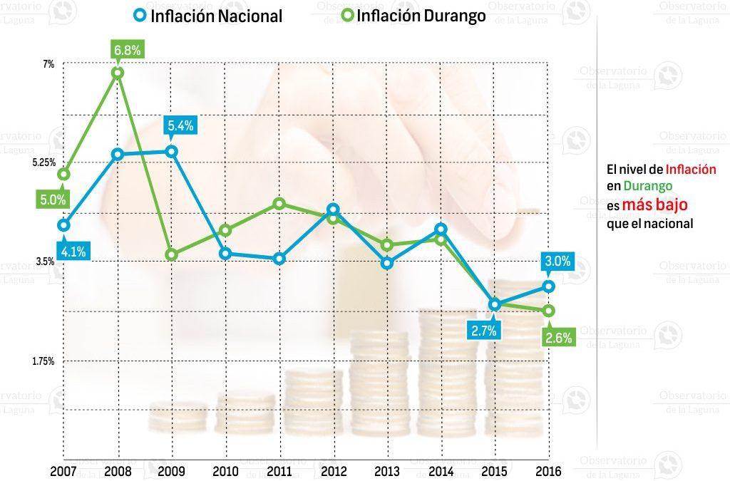 Comportamiento de la Inflación en las ciudades de Durango 2007-2016