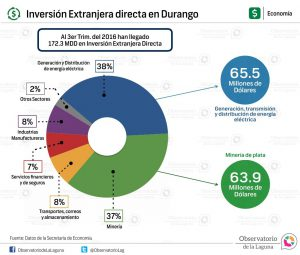 Inversión Extranjera directa en Durango 2016