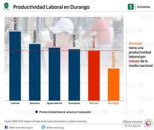 Productividad Laboral en Durango 2014