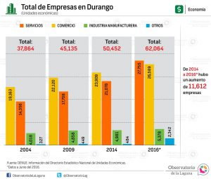 Total de Empresas en Durango 2016