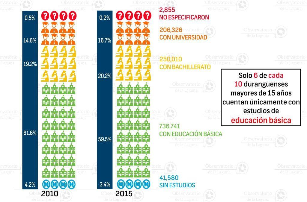 Nivel de escolaridad en Durango 2010-2015