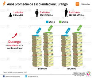 Años promedio de escolaridad en Durango 2015